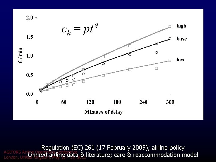 ch = pt q Regulation (EC) 261 (17 February 2005); airline policy AGIFORS Airline