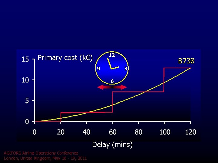 12 Primary cost (k€) 9 B 738 3 6 Delay (mins) AGIFORS Airline Operations