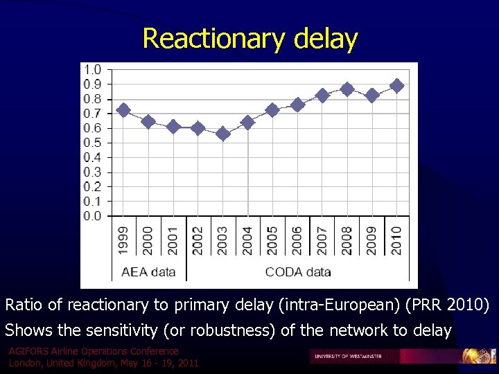Reactionary delay Ratio of reactionary to primary delay (intra-European) (PRR 2010) Shows the sensitivity