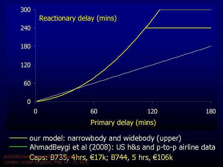 our model: narrowbody and widebody (upper) Ahmad. Beygi et al (2008): US h&s and