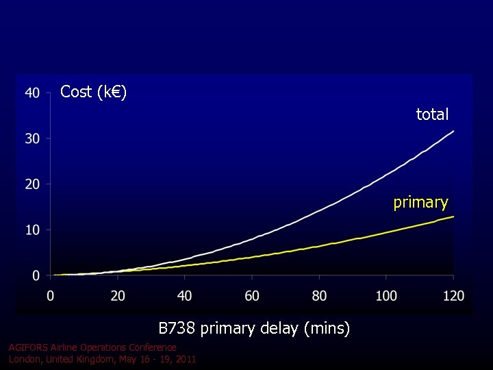 Cost (k€) total primary B 738 primary delay (mins) AGIFORS Airline Operations Conference London,