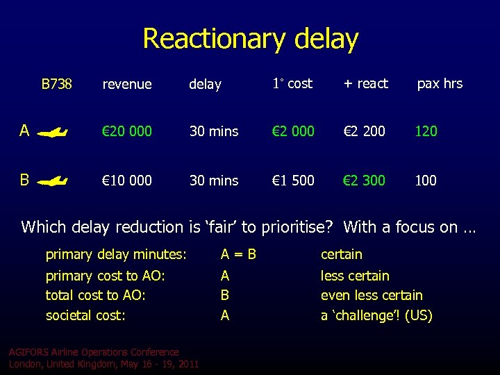Reactionary delay revenue delay 1˚ cost + react pax hrs A € 20 000