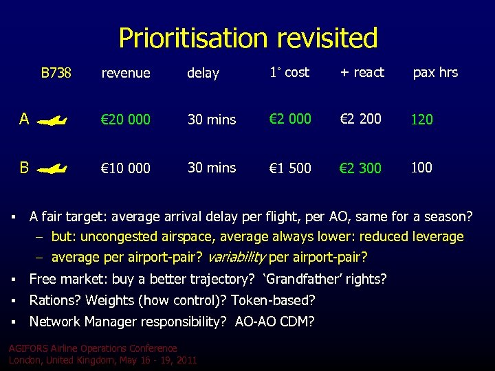 Prioritisation revisited revenue delay 1˚ cost + react pax hrs A € 20 000