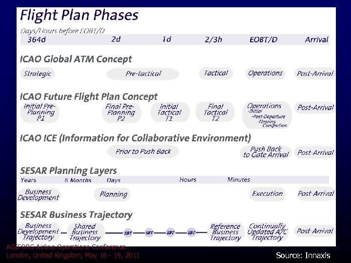 AGIFORS Airline Operations Conference London, United Kingdom, May 16 - 19, 2011 Source: Innaxis
