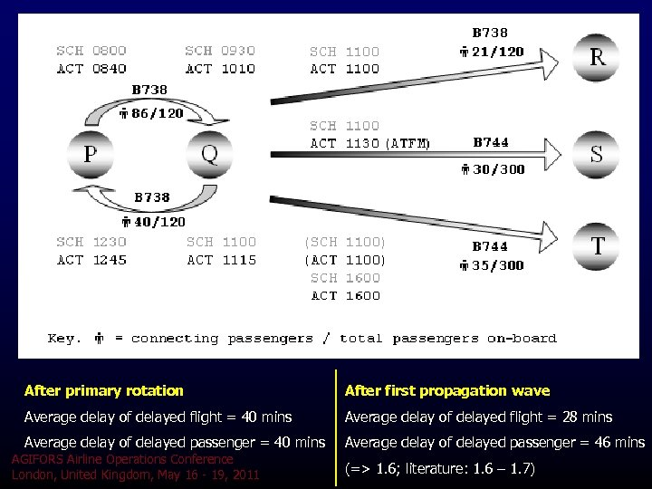After primary rotation After first propagation wave Average delay of delayed flight = 40