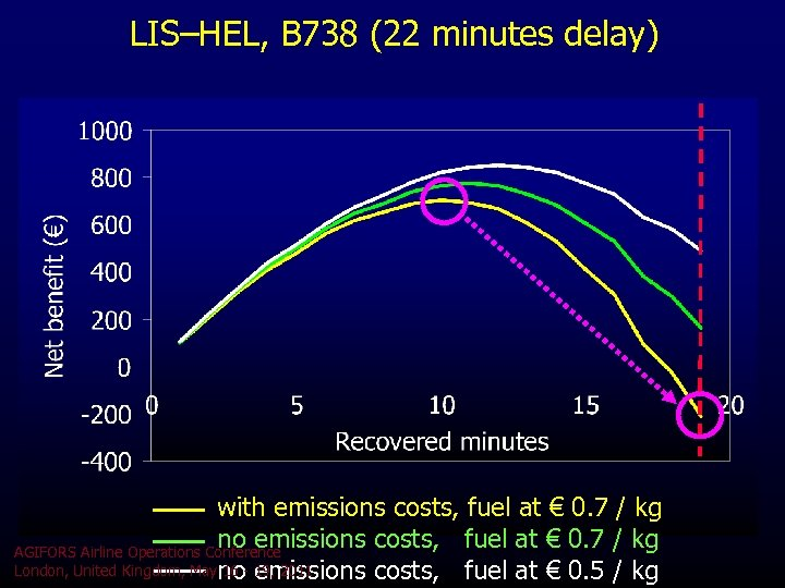 LIS–HEL, B 738 (22 minutes delay) with emissions costs, fuel at € 0. 7