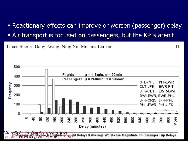 § Reactionary effects can improve or worsen (passenger) delay § Air transport is focused