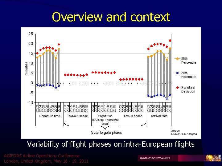 Overview and context Variability of flight phases on intra-European flights AGIFORS Airline Operations Conference