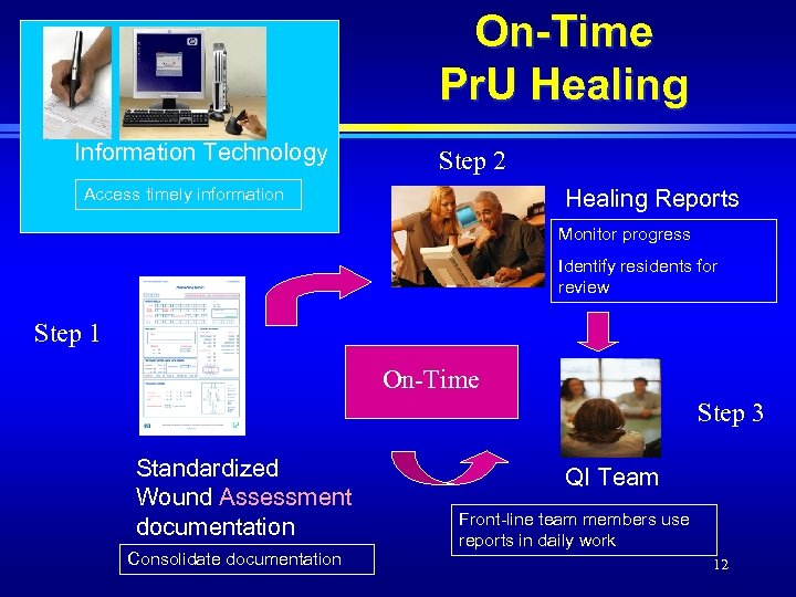 On-Time Pr. U Healing Information Technology Step 2 Access timely information Healing Reports Monitor