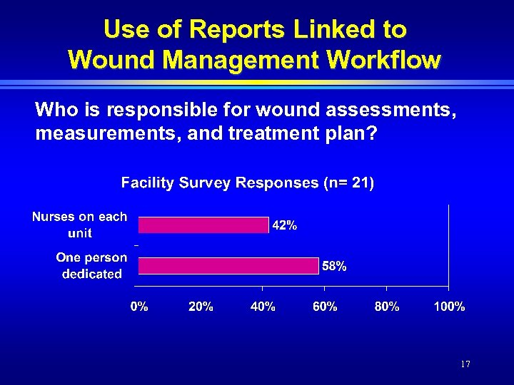 Use of Reports Linked to Wound Management Workflow Who is responsible for wound assessments,