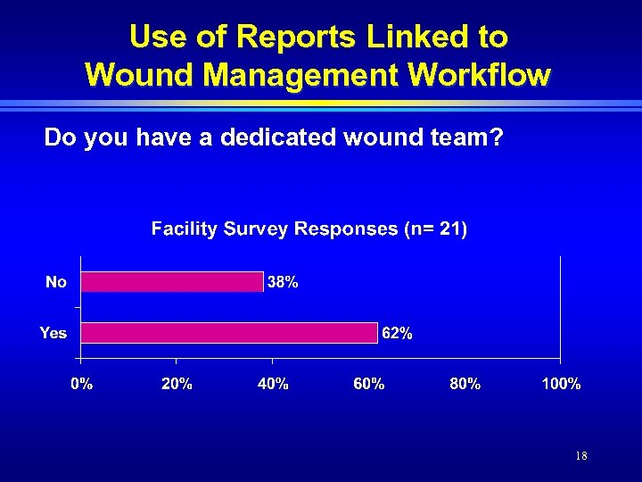 Use of Reports Linked to Wound Management Workflow Do you have a dedicated wound