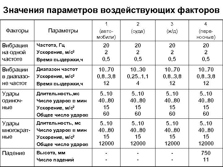 Значения параметров воздействующих факторов Факторы Параметры 1 (автомобили) 2 (суда) 3 (ж/д) 4 (переносные)