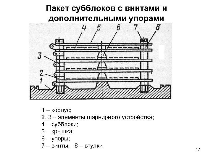 Пакет субблоков с винтами и дополнительными упорами 1 – корпус; 2, 3 – элементы