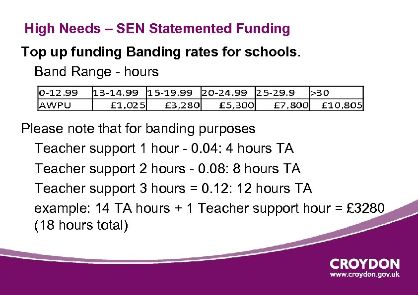 High Needs – SEN Statemented Funding Top up funding Banding rates for schools. Band