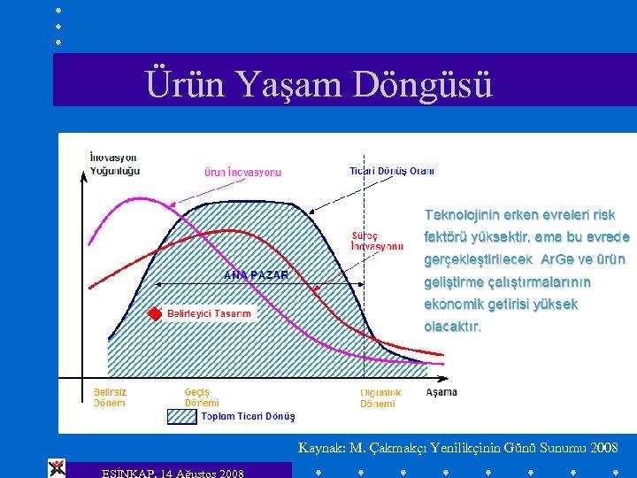 Ürün Yaşam Döngüsü Kaynak: M. Çakmakçı Yenilikçinin Günü Sunumu 2008 ESİNKAP, 14 Ağustos 2008