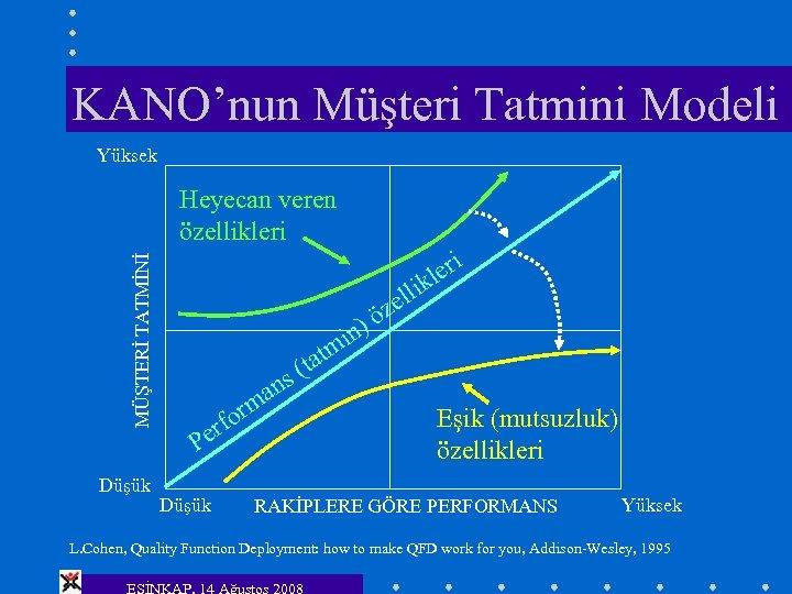 KANO'nun Müşteri Tatmini Modeli Yüksek MÜŞTERİ TATMİNİ Heyecan veren özellikleri Düşük ler ik )