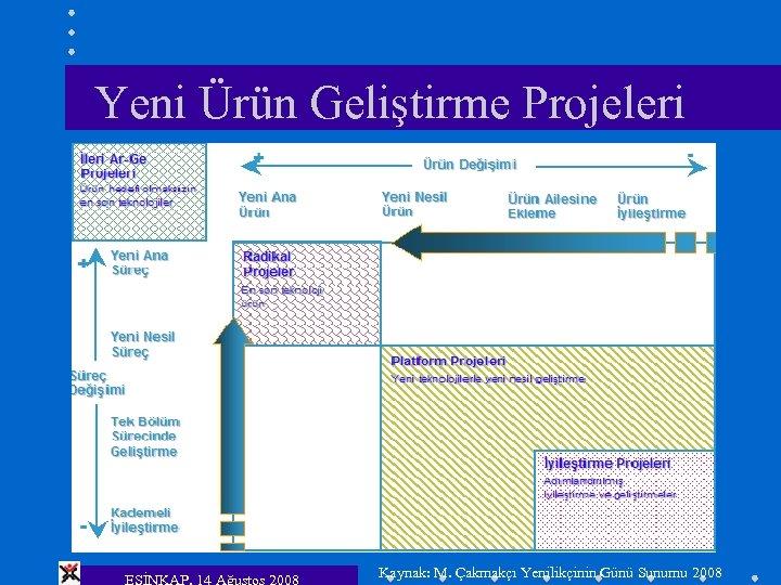 Yeni Ürün Geliştirme Projeleri ESİNKAP, 14 Ağustos 2008 Kaynak: M. Çakmakçı Yenilikçinin Günü Sunumu