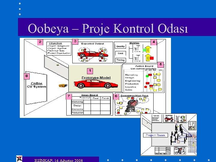 Oobeya – Proje Kontrol Odası ESİNKAP, 14 Ağustos 2008