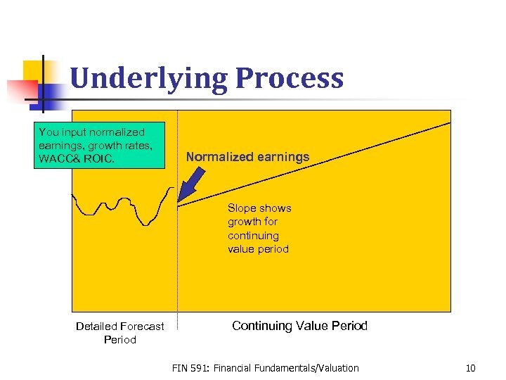 Underlying Process You input normalized earnings, growth rates, WACC& ROIC. Normalized earnings Slope shows