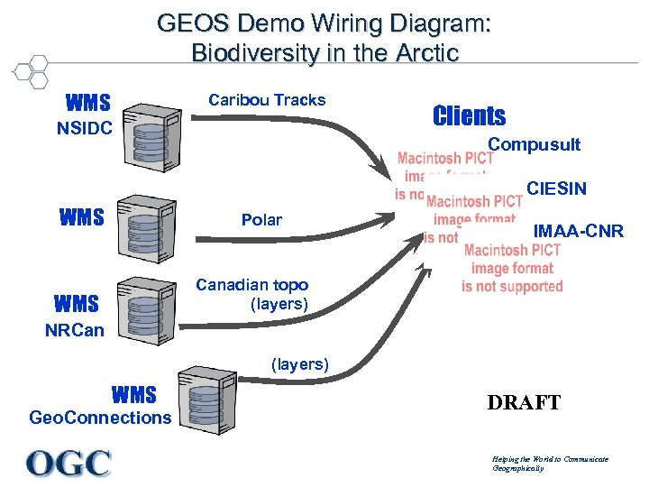 GEOS Demo Wiring Diagram: Biodiversity in the Arctic WMS Caribou Tracks NSIDC Clients Compusult