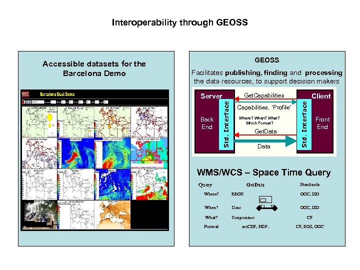 Interoperability through GEOSS Facilitates publishing, finding and processing the data resources, to support decision