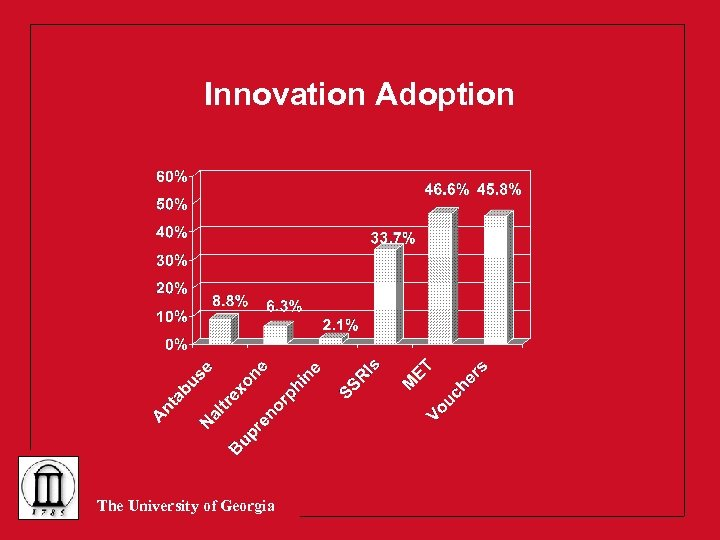 Innovation Adoption The University of Georgia