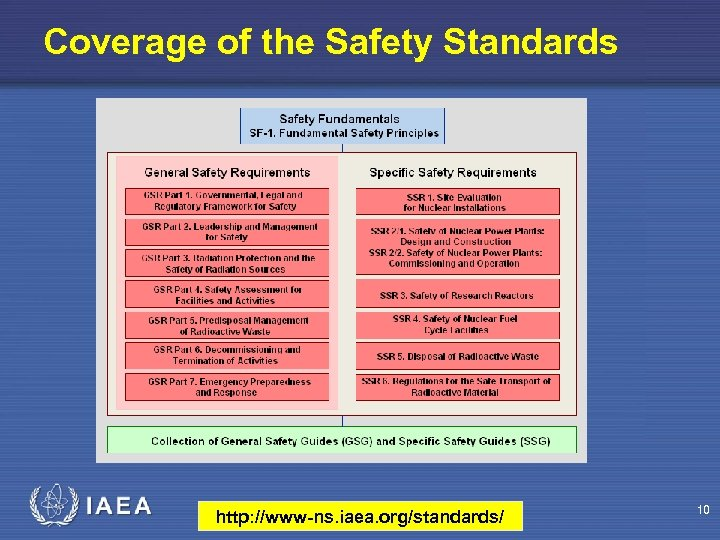 Coverage of the Safety Standards http: //www-ns. iaea. org/standards/ 10
