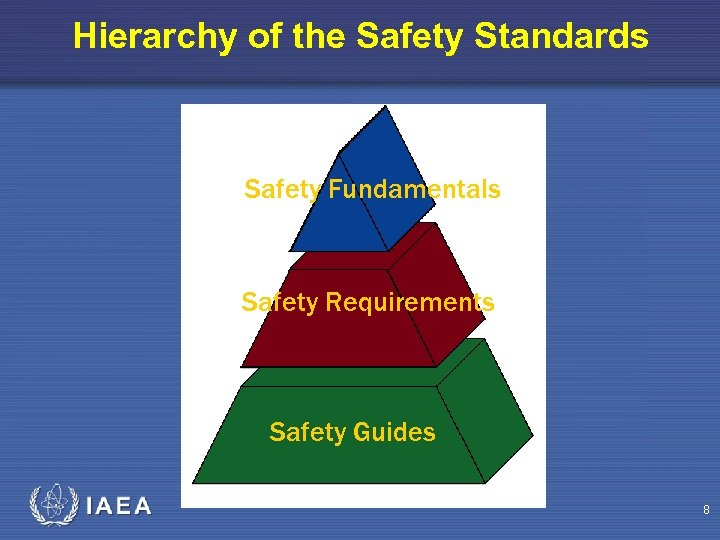 Hierarchy of the Safety Standards Safety Fundamentals Safety Requirements Safety Guides 8