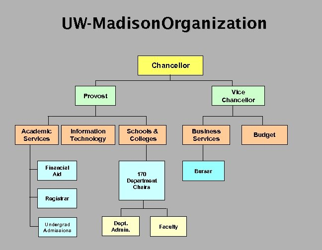 UW-Madison. Organization Chancellor Vice Chancellor Provost Academic Services Information Technology Financial Aid Schools &