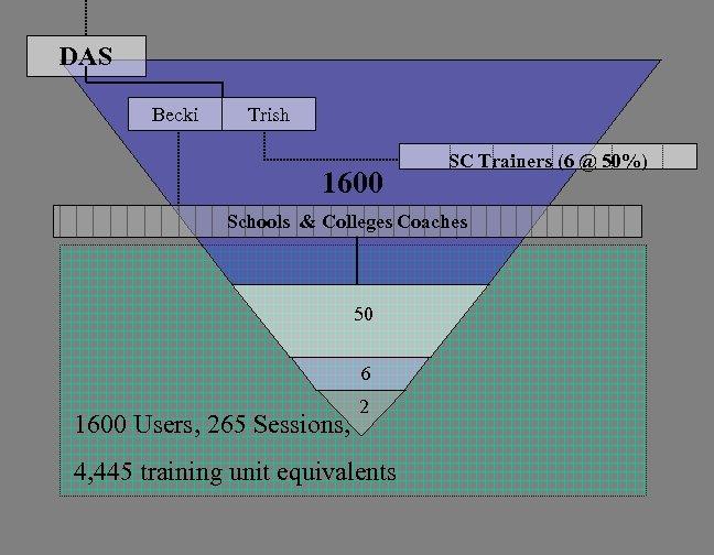 DAS Becki Trish 1600 SC Trainers (6 @ 50%) Schools & Colleges Coaches 50