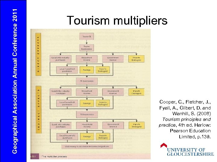 Geographical Association Annual Conference 2011 Tourism multipliers Cooper, C. , Fletcher, J. , Fyall,