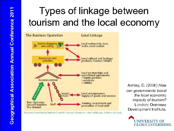 Geographical Association Annual Conference 2011 Types of linkage between tourism and the local economy