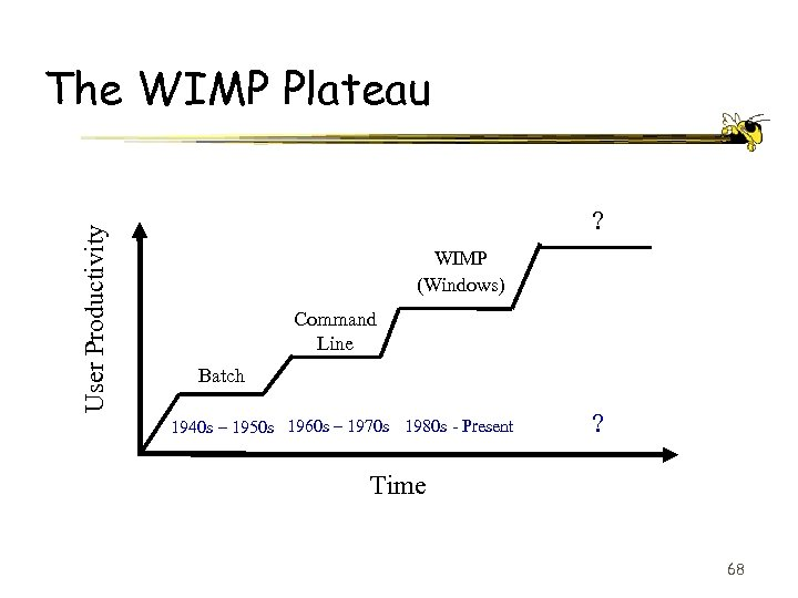 User Productivity The WIMP Plateau ? WIMP (Windows) Command Line Batch 1940 s –