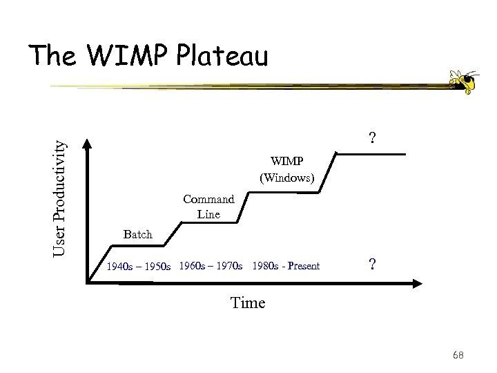 User Productivity The WIMP Plateau ? WIMP (Windows) Command Line Batch 1940 s –