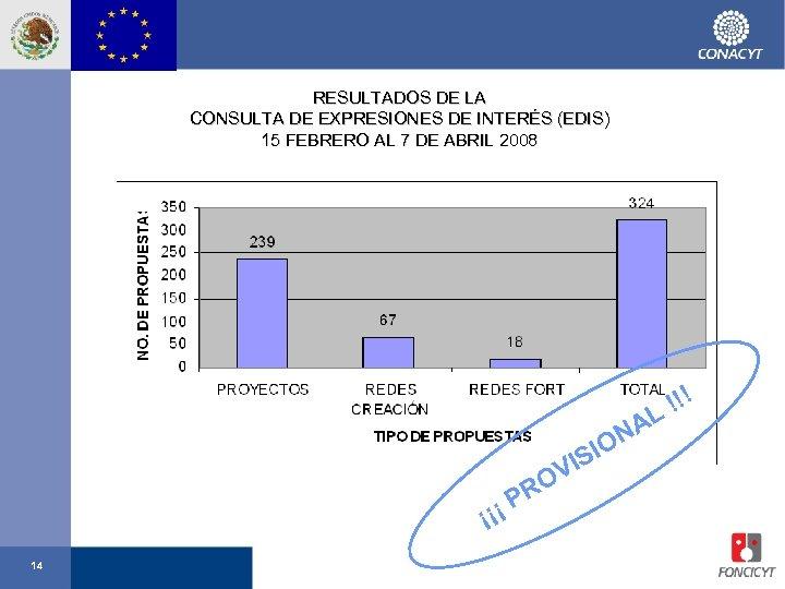 RESULTADOS DE LA CONSULTA DE EXPRESIONES DE INTERÉS (EDIS) 15 FEBRERO AL 7 DE