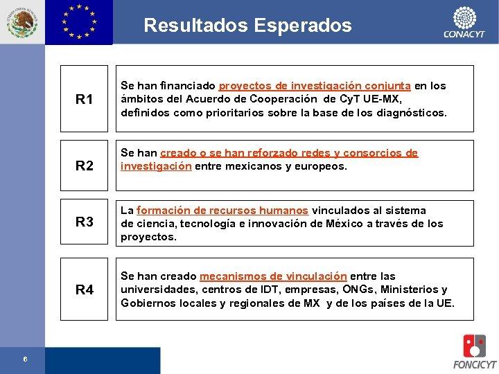Resultados Esperados R 1 R 2 Se han financiado proyectos de investigación conjunta en