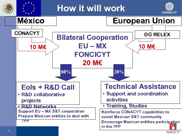 How it will work México CONACYT 10 M€ European Union BIlateral Cooperation EU –