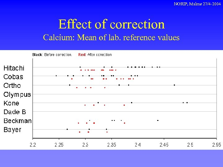 NORIP, Malmø 27/4 -2004 Effect of correction Calcium: Mean of lab. reference values