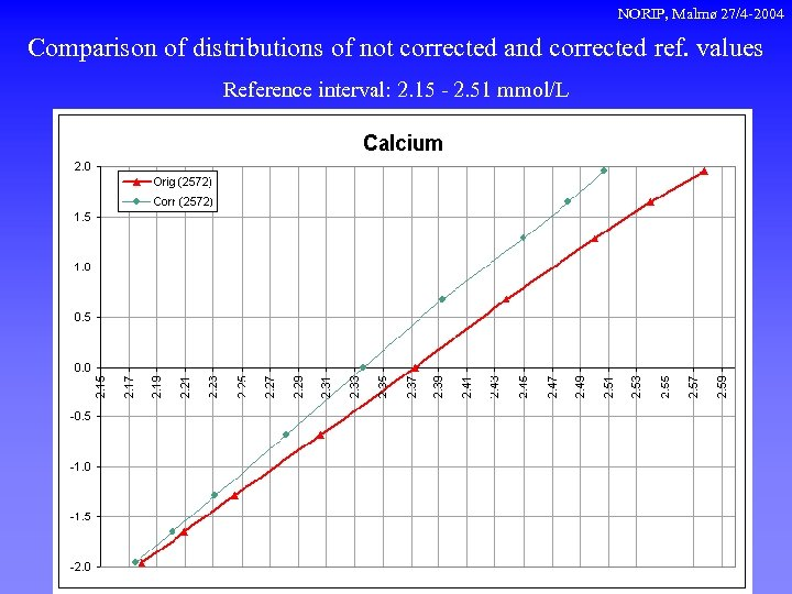 NORIP, Malmø 27/4 -2004 Comparison of distributions of not corrected and corrected ref. values