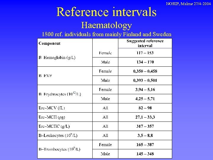 Reference intervals NORIP, Malmø 27/4 -2004 Haematology 1800 ref. individuals from mainly Finland Sweden