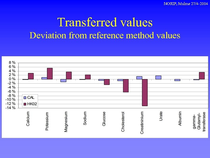 NORIP, Malmø 27/4 -2004 Transferred values Deviation from reference method values
