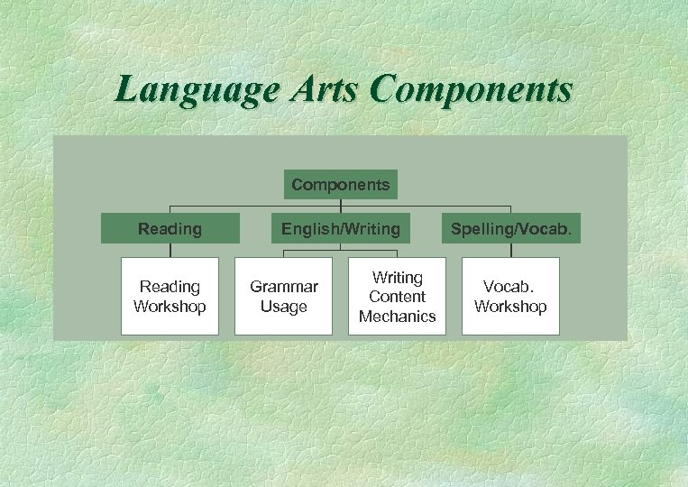 Language Arts Components Reading Workshop English/Writing Grammar Usage Writing Content Mechanics Spelling/Vocab. Workshop