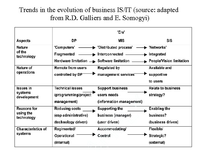 Trends in the evolution of business IS/IT (source: adapted from R. D. Galliers and