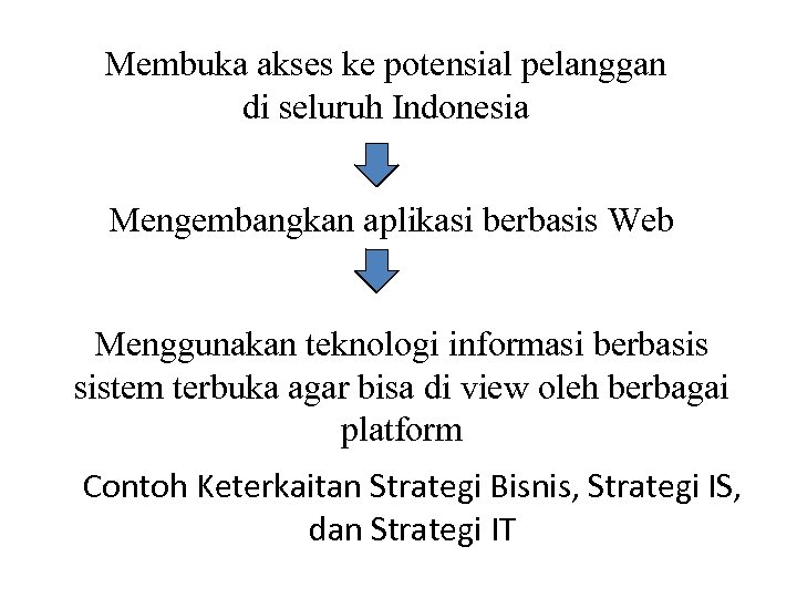 Membuka akses ke potensial pelanggan di seluruh Indonesia Mengembangkan aplikasi berbasis Web Menggunakan teknologi