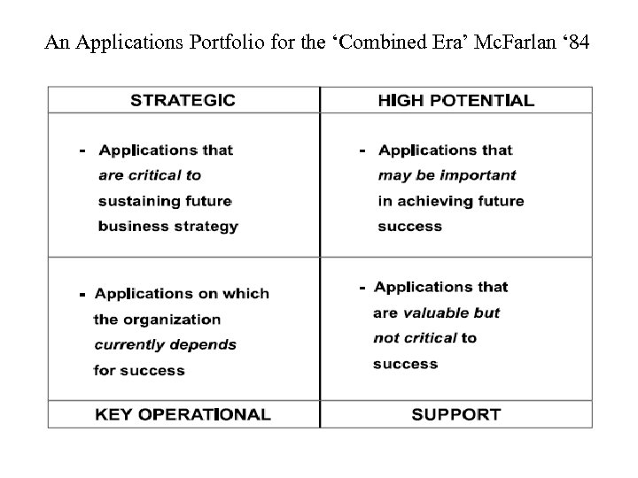 An Applications Portfolio for the 'Combined Era' Mc. Farlan ' 84