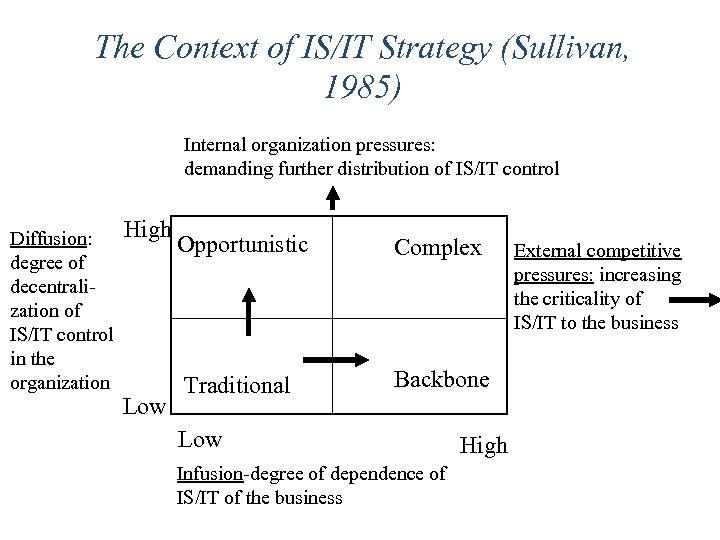 The Context of IS/IT Strategy (Sullivan, 1985) Internal organization pressures: demanding further distribution of