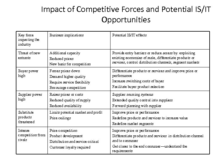 Impact of Competitive Forces and Potential IS/IT Opportunities Key force impacting the industry Business