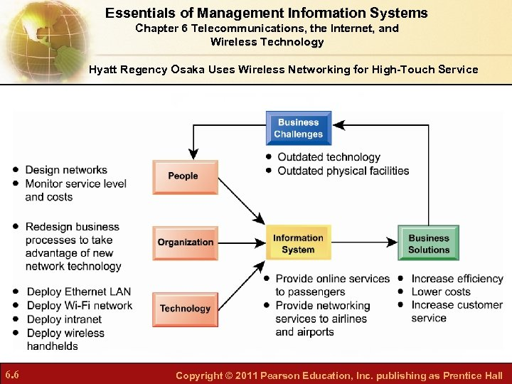 Essentials of Management Information Systems Chapter 6 Telecommunications, the Internet, and Wireless Technology Hyatt