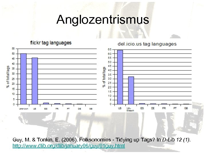 Anglozentrismus Guy, M. & Tonkin, E. (2006). Folksonomies - Tidying up Tags? In D-Lib