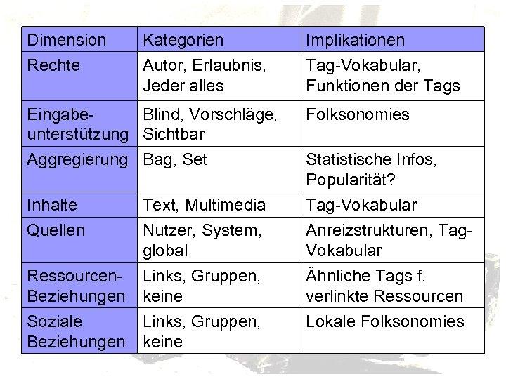 Dimension Kategorien Implikationen Rechte Autor, Erlaubnis, Jeder alles Tag-Vokabular, Funktionen der Tags Eingabe. Blind,